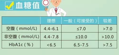 血糖监测不准?这5种因素是主谋!